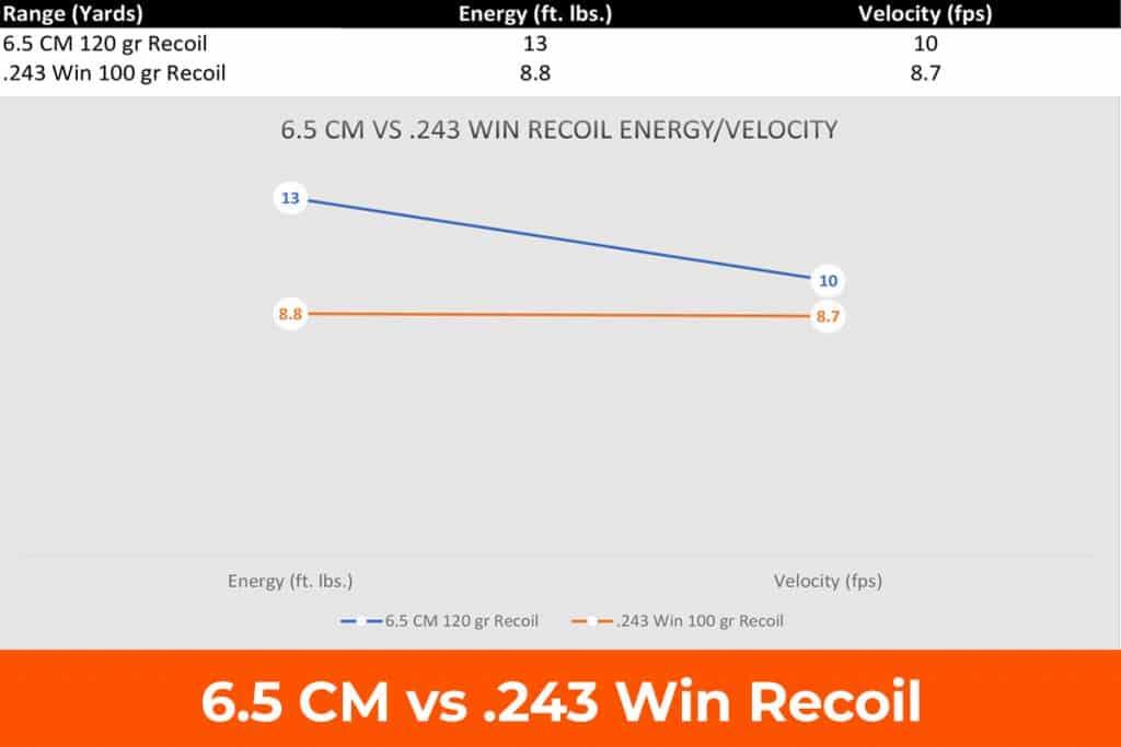 .243 vs 6.5 Creedmoor Recoil