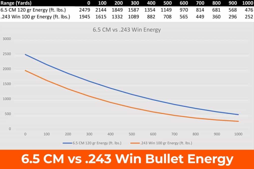 6.5 Creedmoor vs .243 Ballistics Chart - Energy