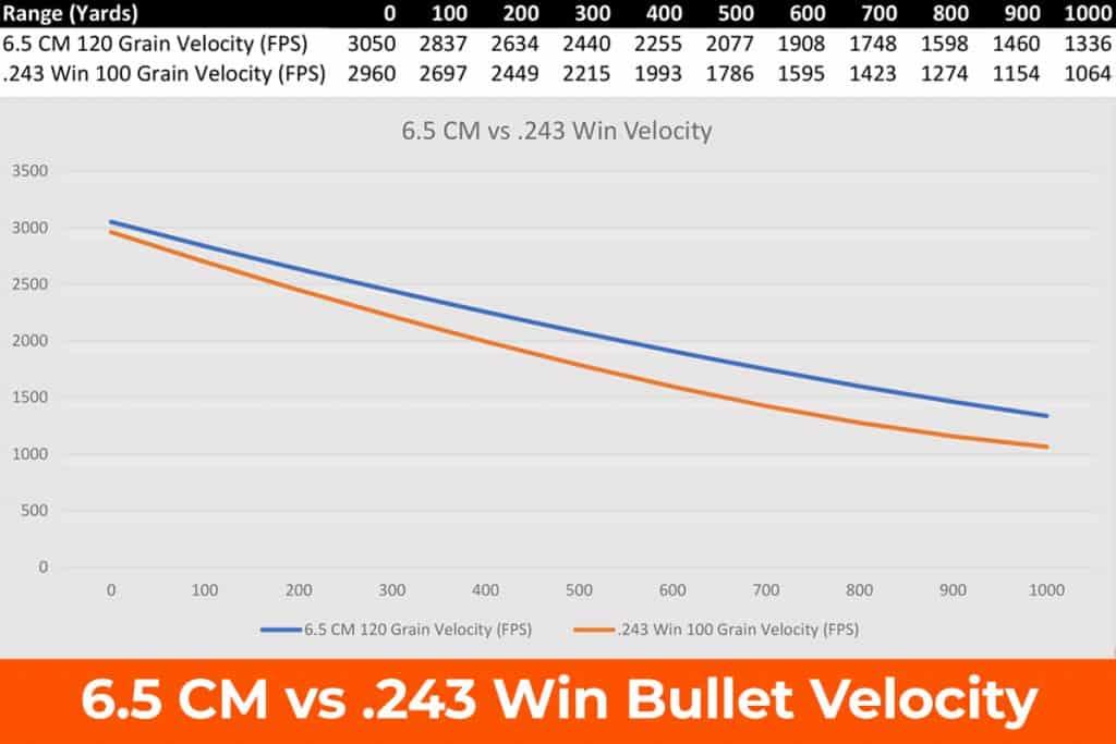 6.5 Creedmoor vs 243 Ballistics Chart - Trajectory
