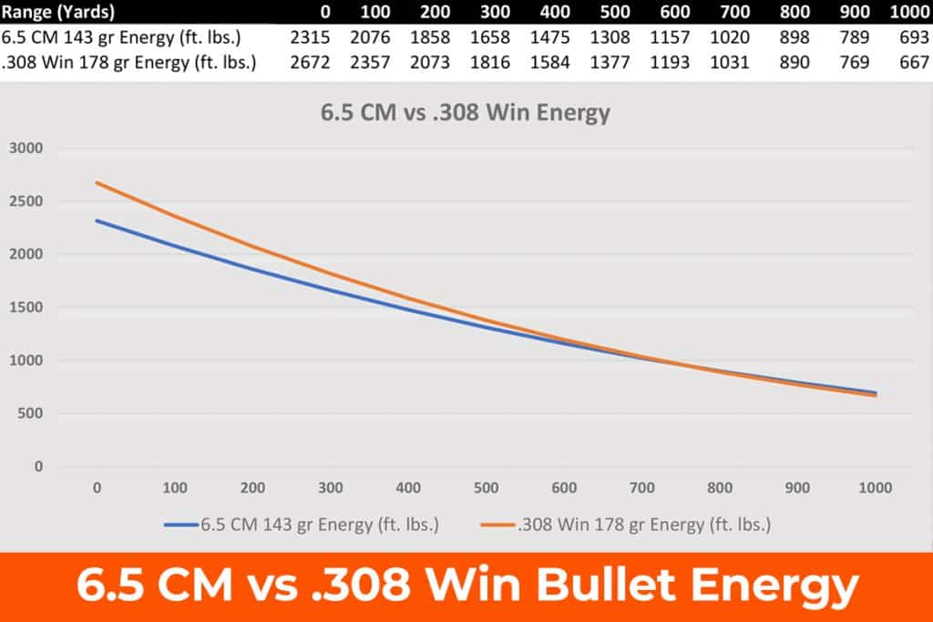 6.5 CM vs .308 Ballistic Energy
