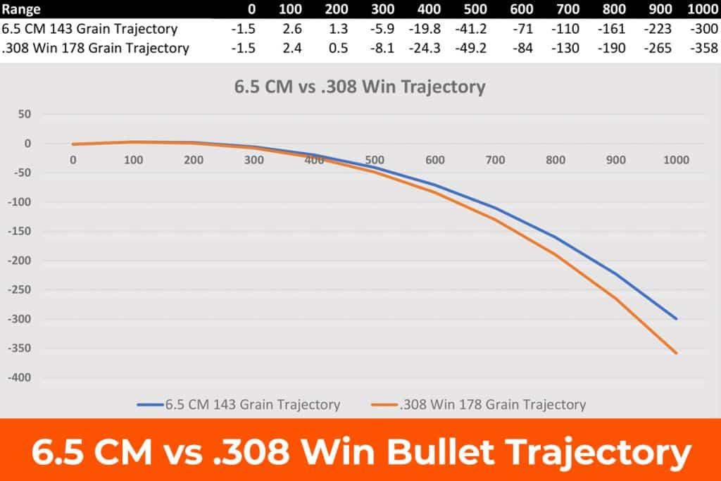 6.5 Creedmoor vs .308 Trajectory