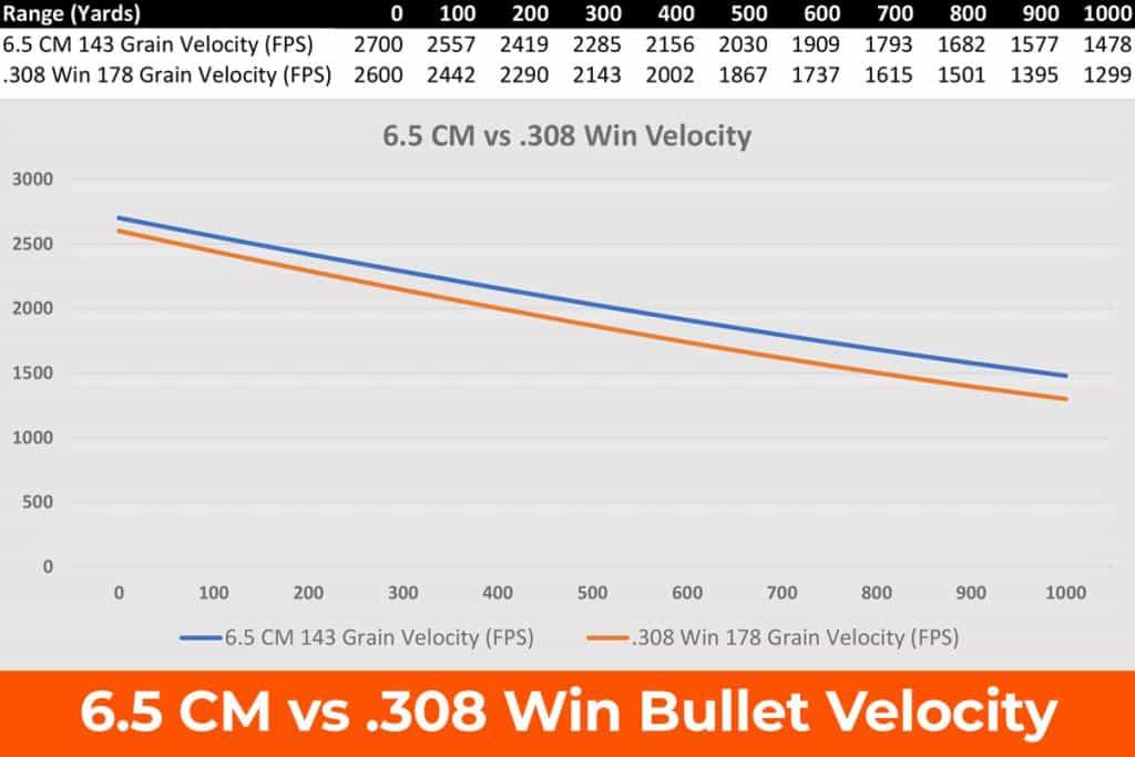 6.5 CM vs .308 Win Velocity